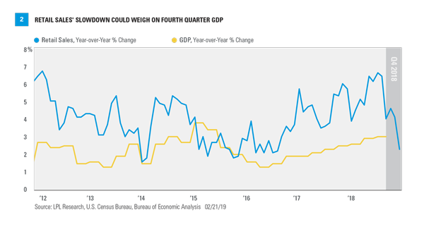 Economic Data FAQs - Weekly Economic Commentary - February 25, 2019 2