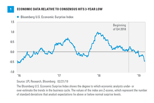 Economic Data FAQs - Weekly Economic Commentary - February 25, 2019